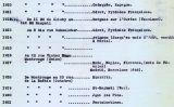 El document que mostra el llistat d'adreces de Picasso